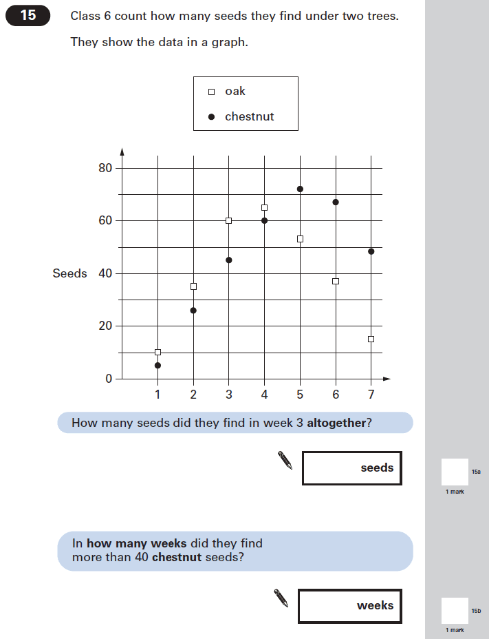 Question 15 Maths KS2 SATs Papers 2005 - Year 6 Sample Paper 1, Numbers, Word Problems, Statistics, Graphs
