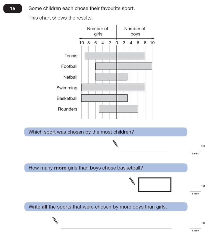 Question 15 Maths KS2 SATs Papers 2007 - Year 6 Exam Paper 2, Statistics, Bar charts