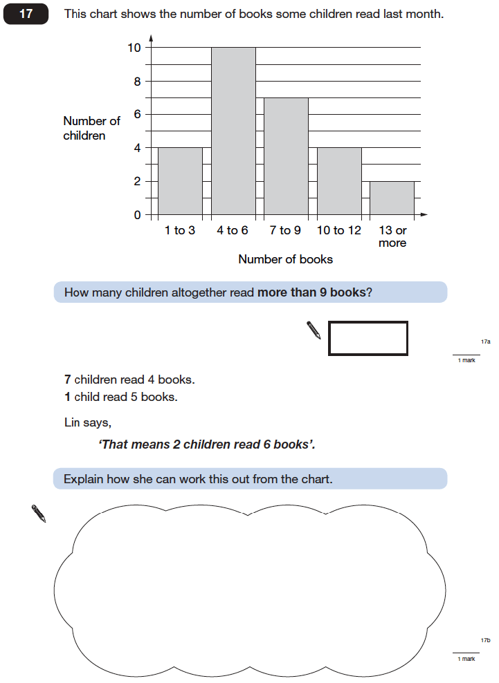 Question 17 Maths KS2 SATs Papers 2006 - Year 6 Practice Paper 1, Statistics, Bar charts, Logical Problems