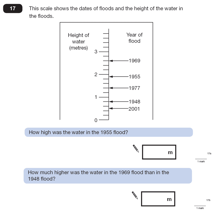 Question 17 Maths KS2 SATs Papers 2008 - Year 6 Sample Paper 2, Measurement, Scale reading