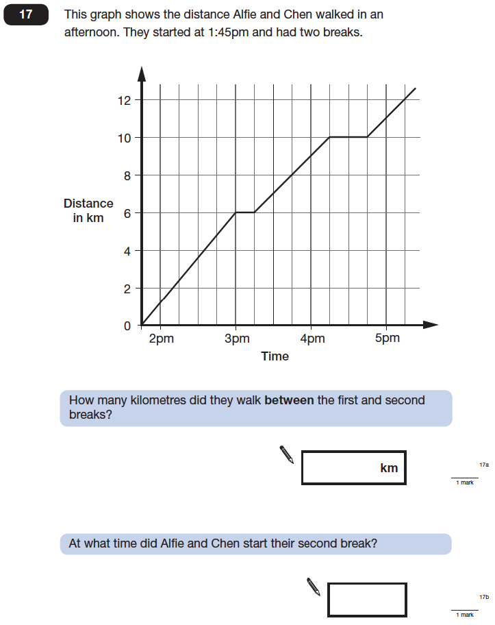 Question 17 Maths KS2 SATs Papers 2013 - Year 6 Past Paper 1, Statistics, Graphs, Speed Distance Time