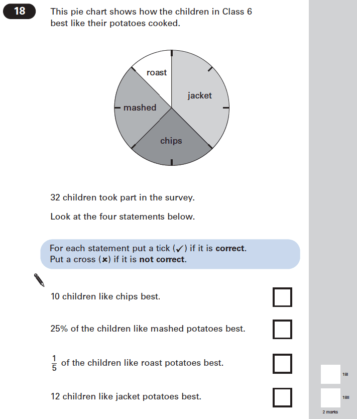 Question 18 Maths KS2 SATs Papers 2005 - Year 6 Past Paper 1, Numbers, Fractions, Percentages, Geometry, Angles, Statistics, Pie Chart