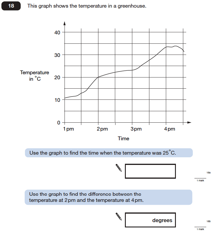 Question 18 Maths KS2 SATs Papers 2006 - Year 6 Past Paper 2, Statistics, Graphs, Time Graph
