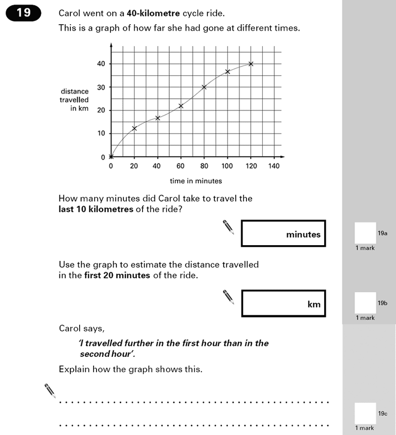Question 19 Maths KS2 SATs Papers 2000 - Year 6 Sample Paper 2, Numbers, Word Problems, Statistics, Graphs, Time Graph, Speed Distance Time