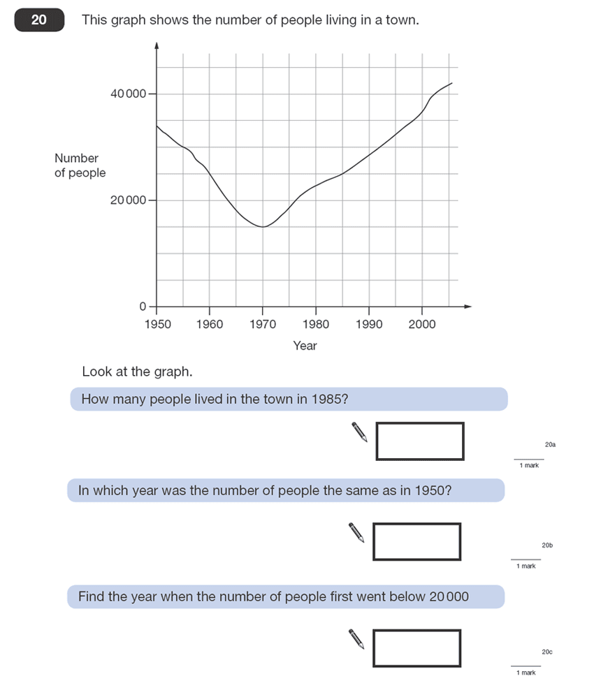 Question 20 Maths KS2 SATs Papers 2008 - Year 6 Exam Paper 1, Statistics, Graphs