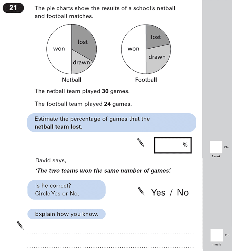 Question 21 Maths KS2 SATs Papers 2003 - Year 6 Exam Paper 1, Numbers, Word Problems, Geometry, Angles, Statistics, Pie Chart