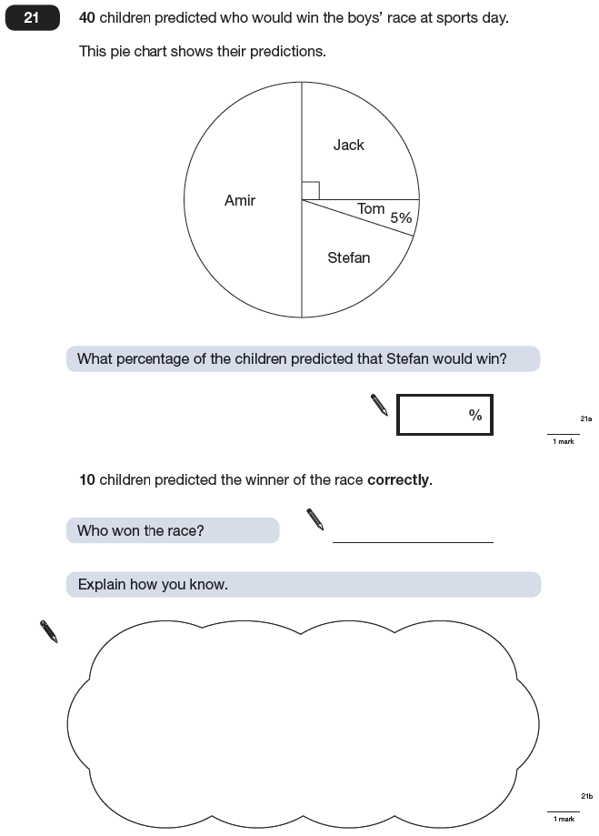 Question 21 Maths KS2 SATs Papers 2009 - Year 6 Past Paper 1, Numbers, Percentages, Geometry, Angles, Statistics, Pie chart