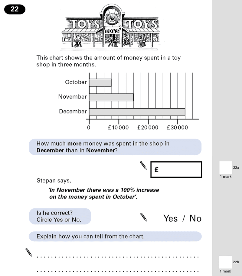Question 22 Maths KS2 SATs Papers 2001 - Year 6 Past Paper 1, Numbers, Word Problems, Percentages, Statistics, Bar charts
