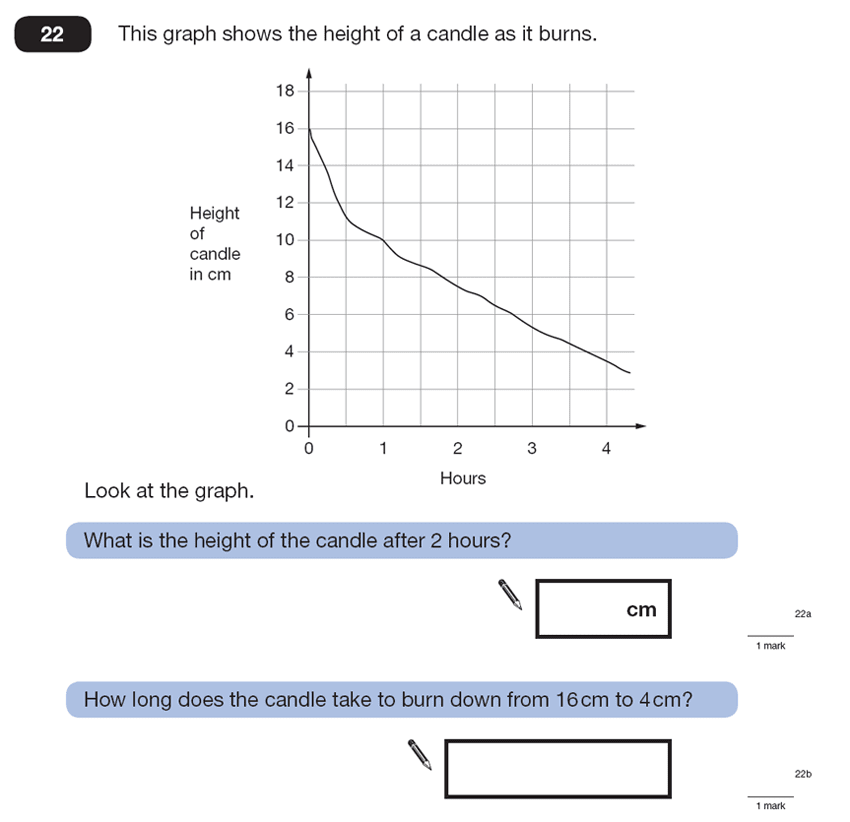 Question 22 Maths KS2 SATs Papers 2007 - Year 6 Exam Paper 2, Statistics, Graphs, Time Graph