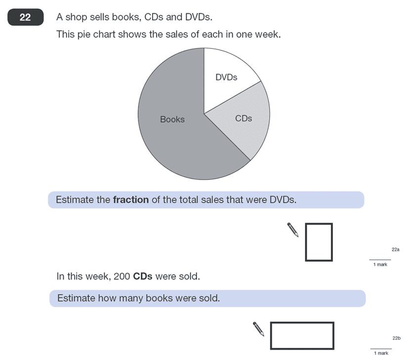 Question 22 Maths KS2 SATs Papers 2010 - Year 6 Sample Paper 1, Numbers, Fractions, Geometry, Angles, Statistics, Pie Chart