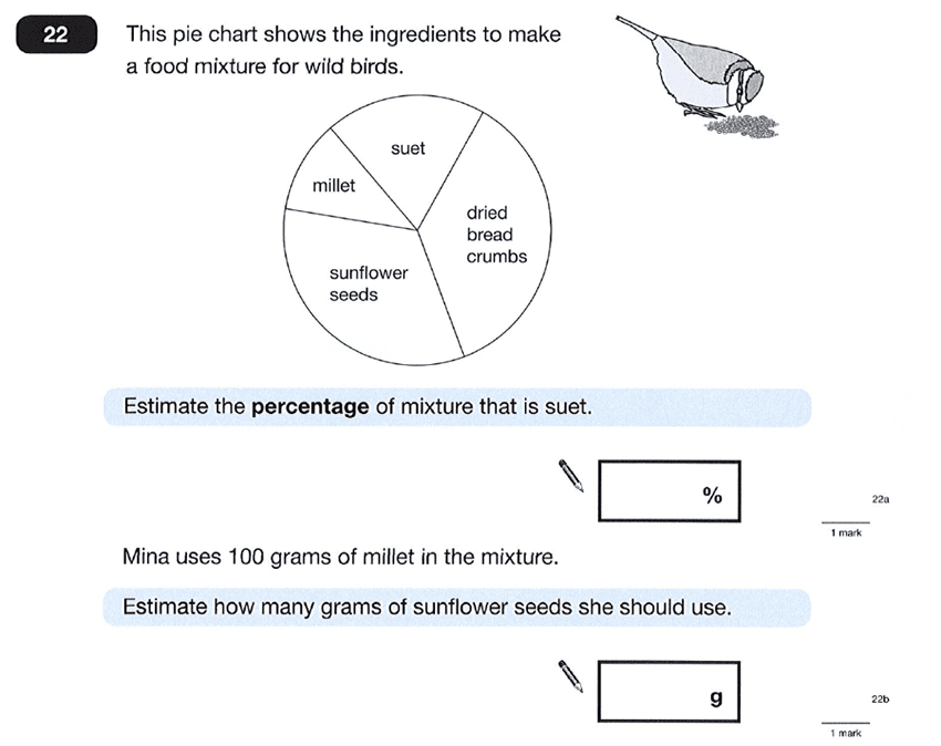 Question 22 Maths KS2 SATs Papers 2012 - Year 6 Sample Paper 1, Numbers, Percentages, Geometry, Angles, Statistics, Pie Chart