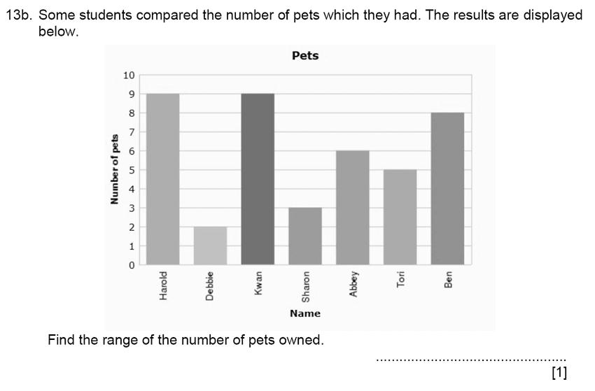 Aldenham School - 11+ Maths Sample Paper 2019 Question 15, Statistics, Bar Chart, Mean Median Mode Range