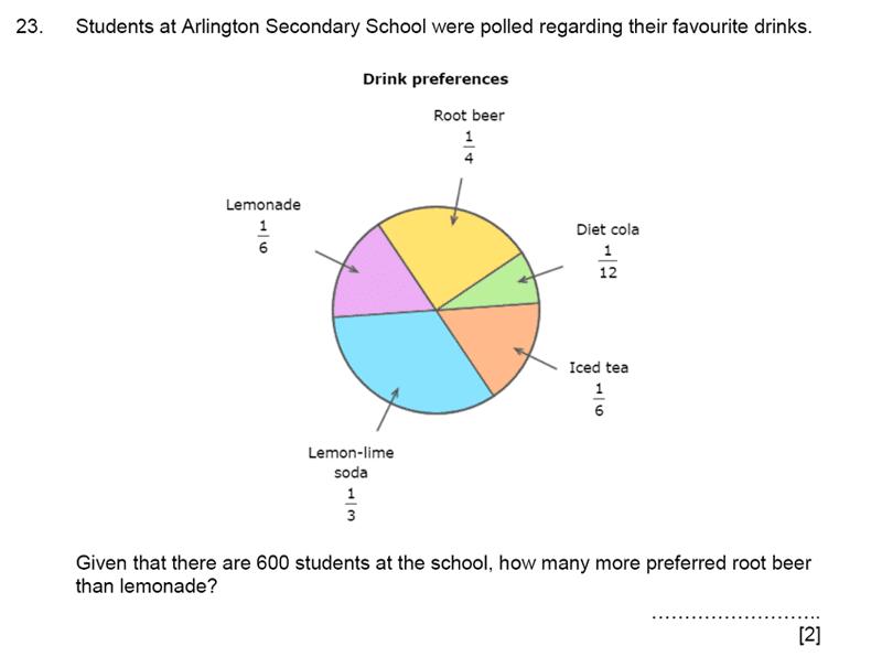 Aldenham School - 11+ Maths Sample Paper 2019 Question 25, Numbers, Fractions, Multiplication, Logical Problems, Statistics, Pie Chart