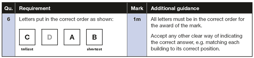 Answer 06 Maths KS1 SATs Papers 2018 - Year 2 Past Paper 2 Reasoning, Maths KS1 SATs Papers 2018 - Year 2 Past Paper 2 Reasoning, Numbers, Order and Compare, Measurement, Estimate