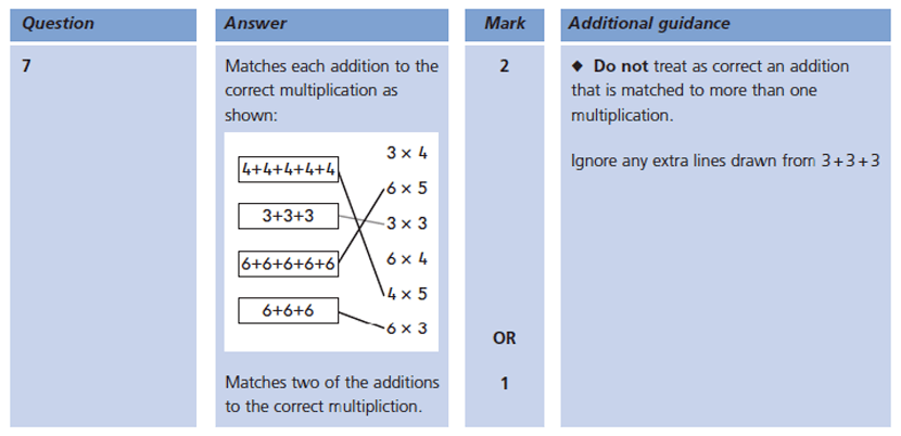 Answer 07 Maths KS1 SATs Papers 2004 - Year 2 Sample Paper 2, Calculations, Addition, Multiplication