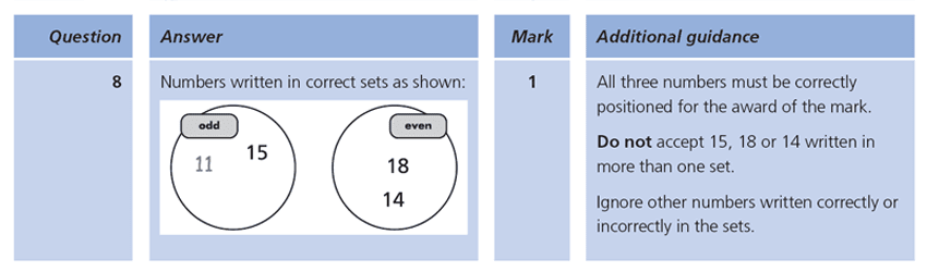 Answer 08 Maths KS1 SATs Papers 2009 - Year 2 Sample Paper 1, Numbers, Even and odd