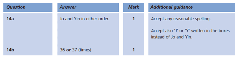 Answer 14 Maths KS1 SATs Papers 2004 - Year 2 Test Paper 2, Statistics, Bar charts
