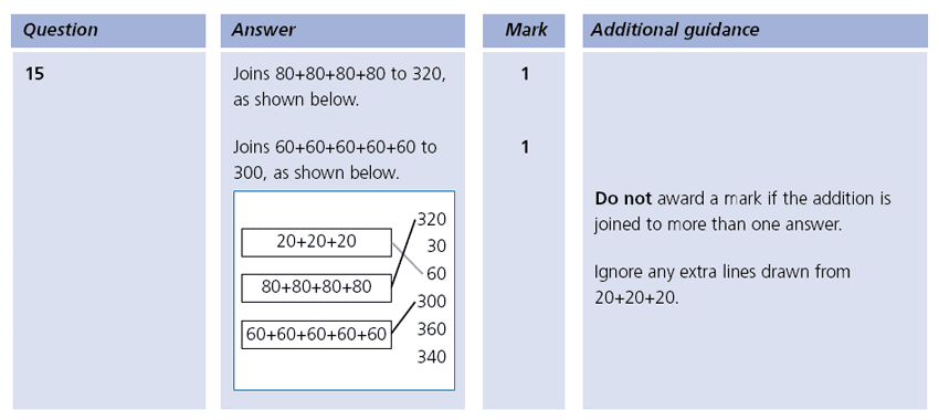 Answer 15 Maths KS1 SATs Papers 2003 - Year 2 Past Paper 2, Calculations, Addition, Multiplication