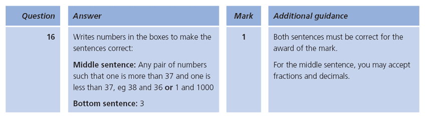 Answer 16 Maths KS1 SATs Papers 2009 - Year 2 Sample Paper 1, Numbers, Order and Compare, Place value