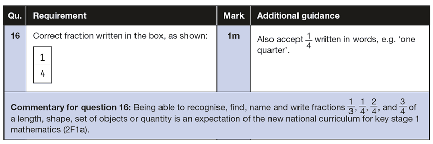 Answer 16 Maths KS1 SATs Papers 2016 - Year 2 Sample Paper 2 Reasoning, Fractions, Word problems