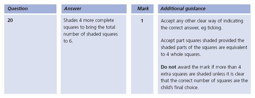 Answer 20 Maths KS1 SATs Papers 2003 - Year 2 Sample Paper 2, Numbers, Counting forward, Fractions