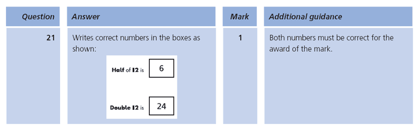 Answer 21 Maths KS1 SATs Papers 2009 - Year 2 Practice Paper 1, Calculations, Division, Multiplication