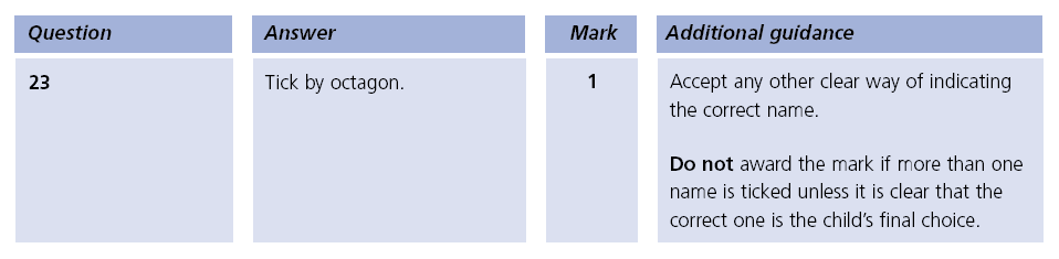 Answer 23 Maths KS1 SATs Papers 2003 - Year 2 Past Paper 2, Geometry, 2D shapes, Properties of shapes
