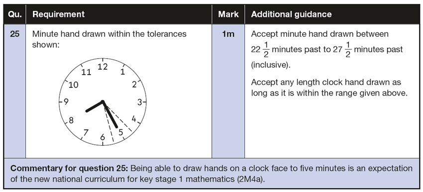 Answer 25 Maths KS1 SATs Papers 2016 - Year 2 Practice Paper 2 Reasoning, Measurement, Time