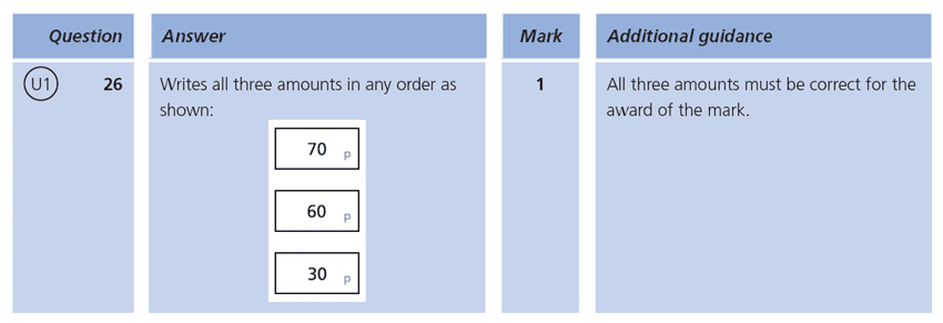 Answer 26 Maths KS1 SATs Papers 2009 - Year 2 Exam Paper 1, Measurement, Money, Word problems