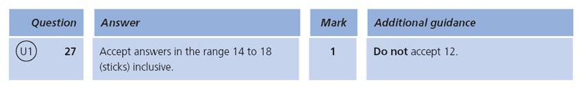 Answer 27 Maths KS1 SATs Papers 2009 - Year 2 Past Paper 1, Measurement, Estimate