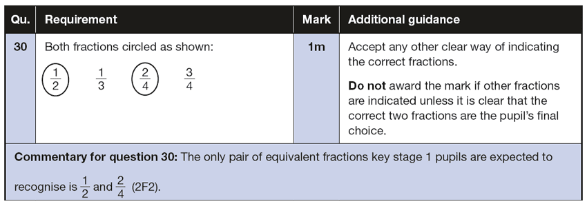 Answer 30 Maths KS1 SATs Papers 2016 - Year 2 Exam Paper 2 Reasoning, Fractions