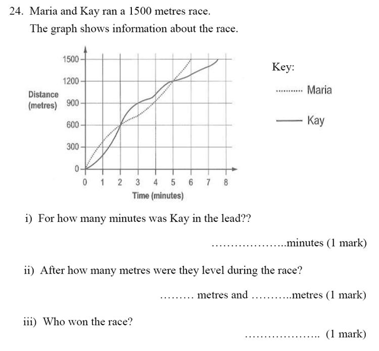 Bancroft's School - Sample 11+ Maths Paper 2020 Question 31, Statistics, Line Graph