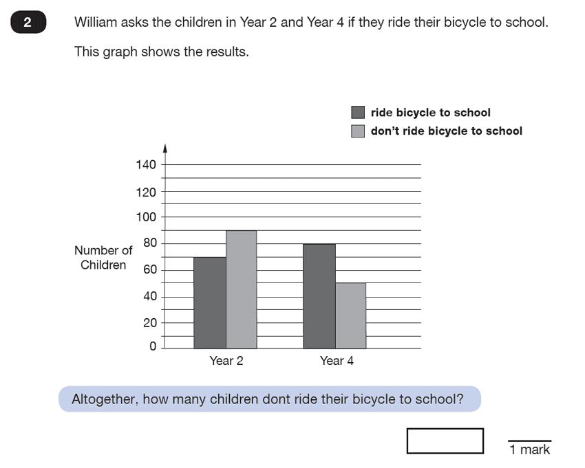 Question 02 Maths KS2 SATs Test Paper 6 - Reasoning Part B