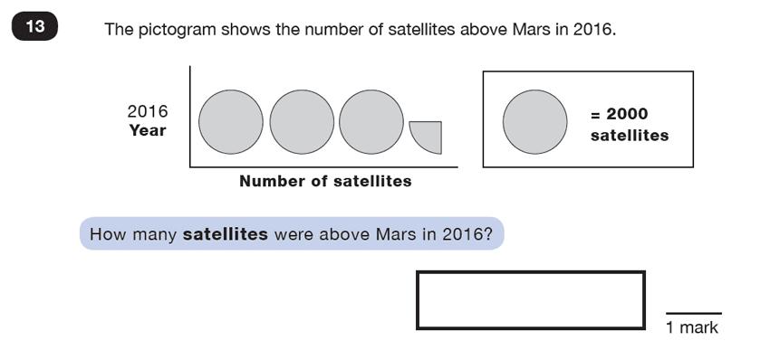 Question 13 Maths KS2 SATs Test Paper 5 - Reasoning Part C