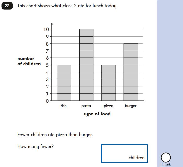 Question 22 Maths KS1 SATs Papers 2019 - Year 2 Practice Paper 2 Reasoning, Statistics, Bar charts