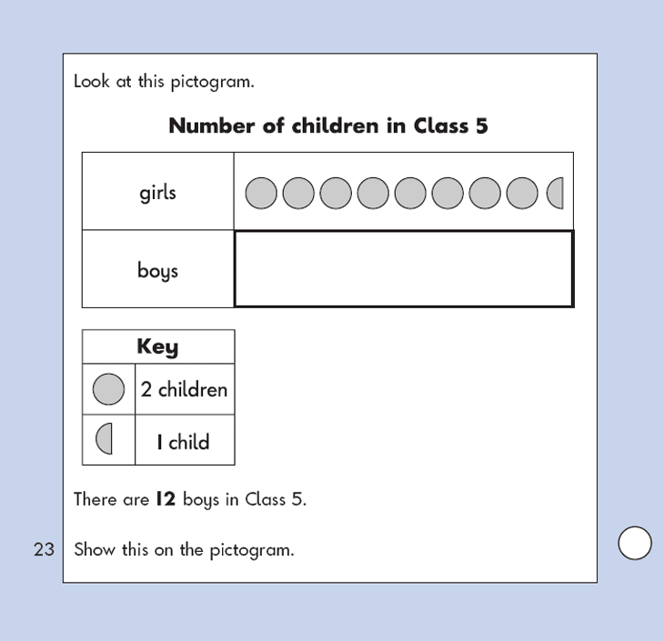 Question 23 Maths KS1 SATs Papers 2002 - Year 2 Past Paper 1, Calculations, Addition, Multiplication, Statistics, Pictograms