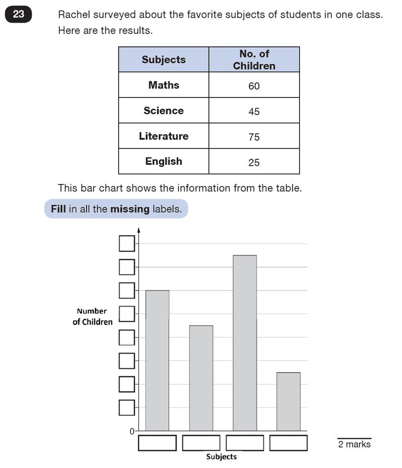 Question 23 Maths KS2 SATs Test Paper 5 - Reasoning Part B