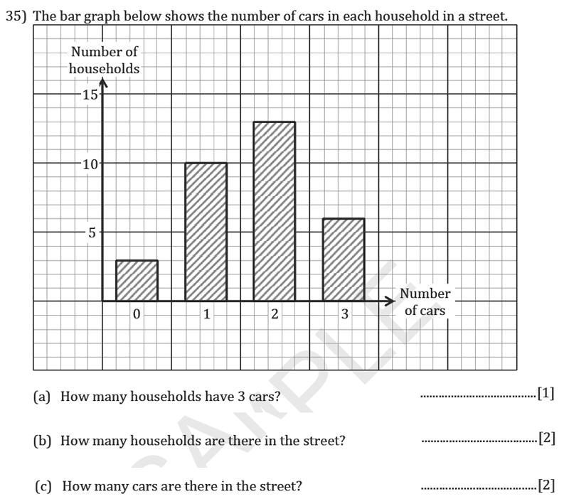 Reigate Grammar School - 11+ Maths Entrance Exam Paper - 2019 Question 35, Numbers, Multi Level Word Problems, Algebra, BIDMAS, Statistics, Bar Chart