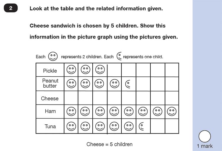 Question 02 Maths KS1 SATs Exam Paper 6 - Reasoning Part B, Statistics, Pictograms, Logical problems