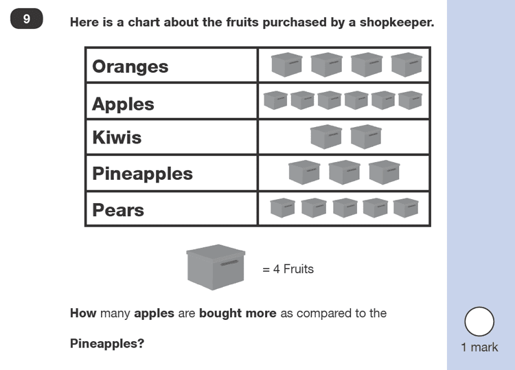 Question 09 Maths KS1 SATs Sample Paper 2 - Reasoning Part B, Statistics, Pictograms, Word problems, Logical problems