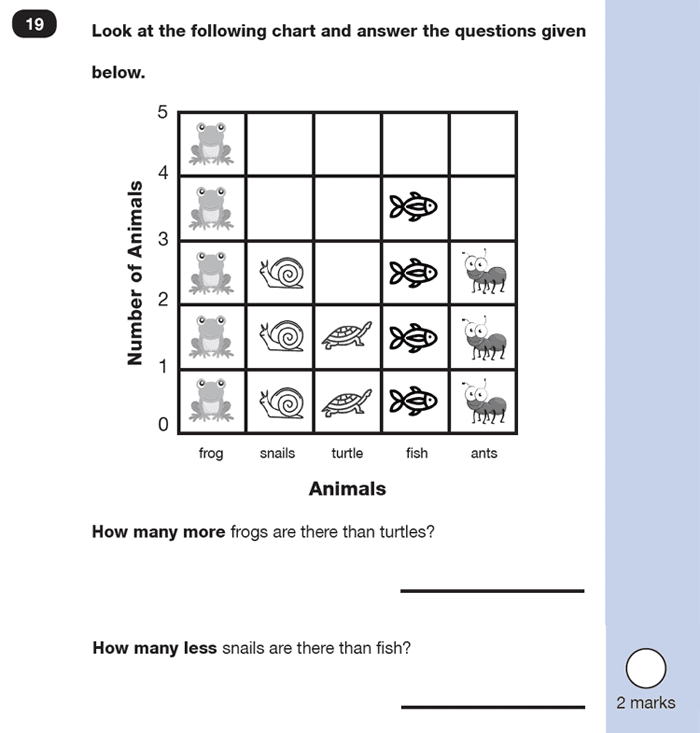 Question 19 Maths KS1 SATs Sample Paper 4 - Reasoning Part B, Calculations, Subtraction, Word problems, Statistics, Pictograms