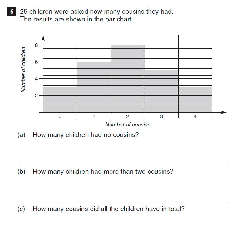 CSSE Familiarisation Maths paper Question 06