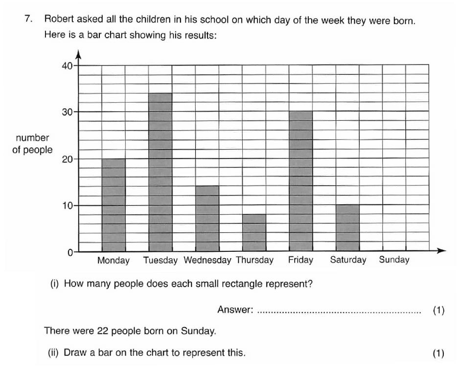 ISEB 11 Plus Maths 2008 Practice Paper Question 13